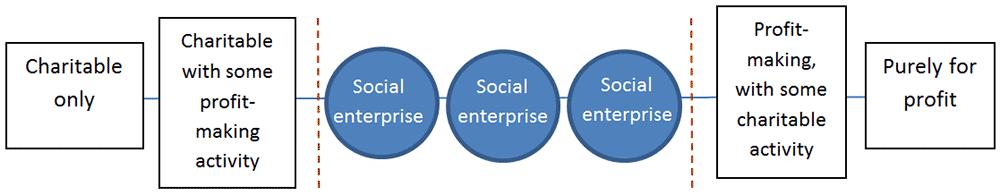 Reflections on the Far North Social Enterprise Hui | Ngāti Kuri